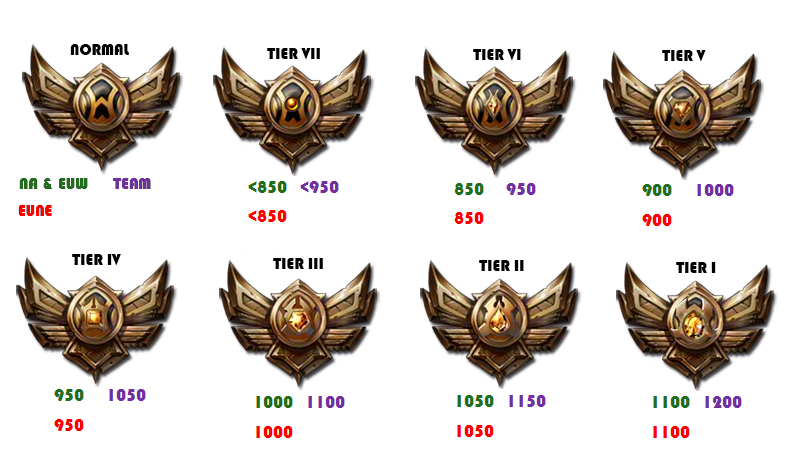 What is matchmaking rating league of legends
