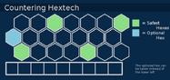 TFT Hextech Countering