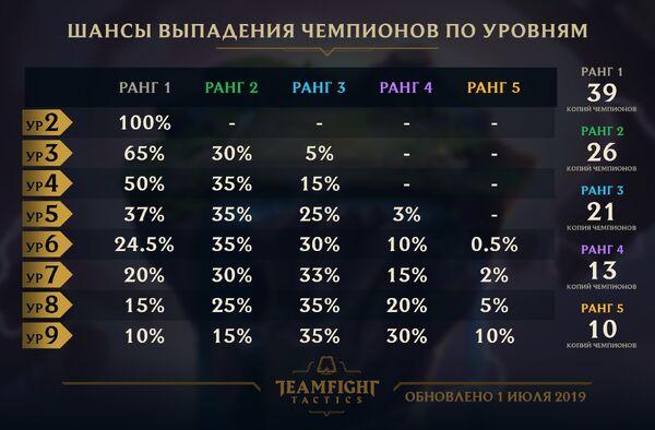 TFT - Шансы выпадения чемпионов