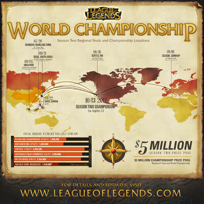 S2 World Championship Graph