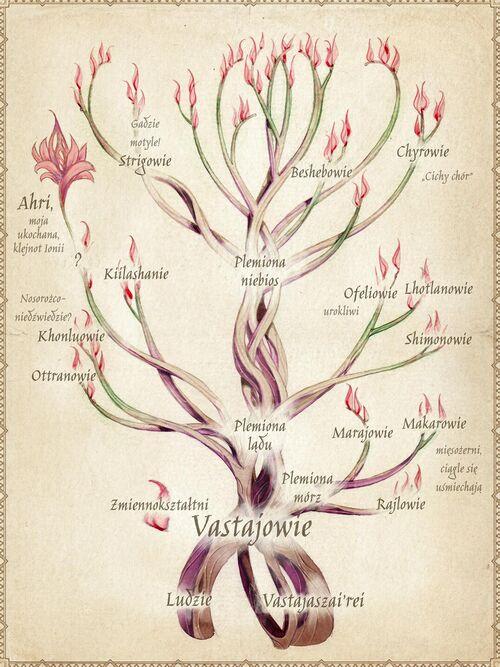 Drzewo Vastajów