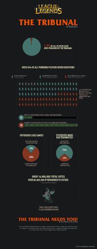 Infographic Tribunal