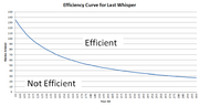 Last Whisper Efficiency Curve (Final)