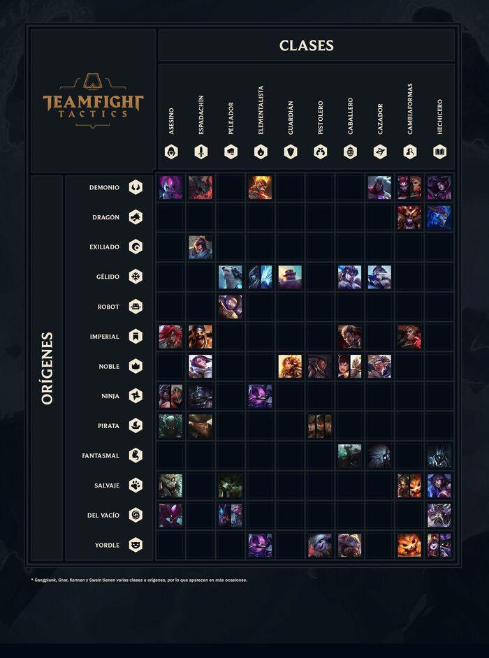 Teamfight Tactics Hoja de referencia de campeones