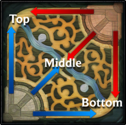 Summoners Rift Lanes
