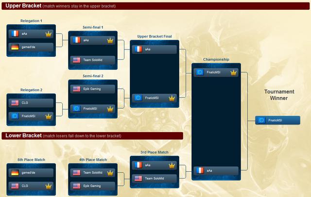 File:Season One Championship.png