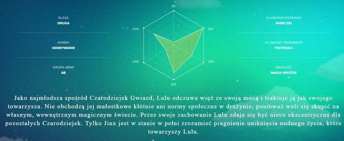 CzG Lulu - infografika