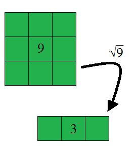 Another way of looking at square roots