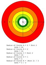 Circle within circle within circle within circle within circle