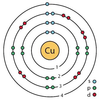 copper-electron-configuration png