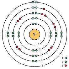 39 yttrium (Y) enhanced Bohr model