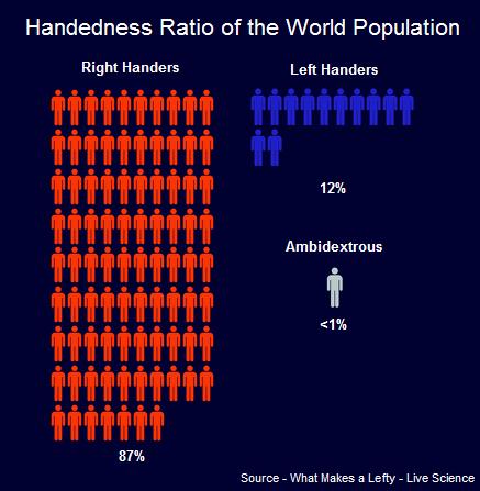 left handedness left handed wiki fandom powered by wikia
