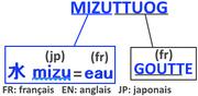 Origine du nom Mizuttuog