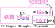 Origine du nom Yoseixip