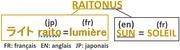 Origine du nom Raitonus