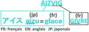 Origine du nom Aizvig