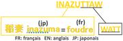Origine du nom Inazuttaw
