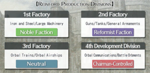 Reinford Production Divisions