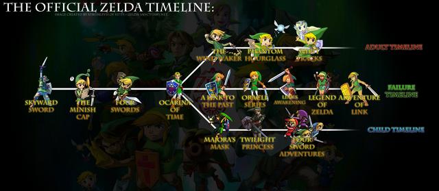 File:Zelda offical Timeline.png
