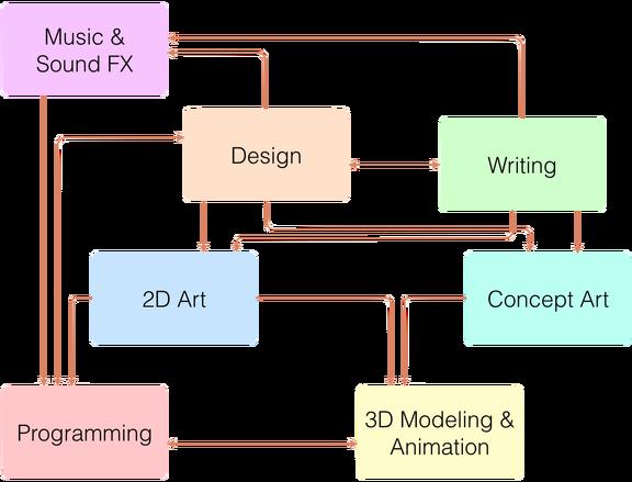 DesignPresentationTeamStructure