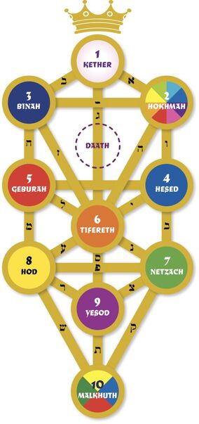 Kabbalah-tree-of-life-names-56a000e03df78cafda9f8e73