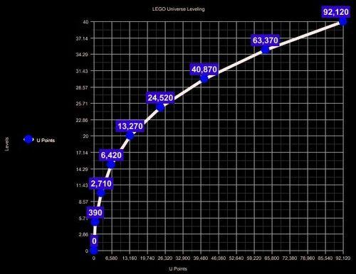 U-Points Graph