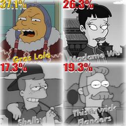 Résultat Destination Springfield 2