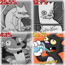 Résultat Sondage chat