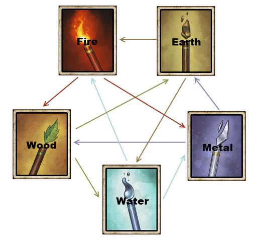File:Type Diagram.png