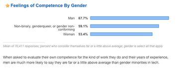 Feelings of competence by gender