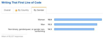 Writing that first line of code by gender