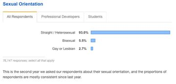 Attendents by sexual orientation