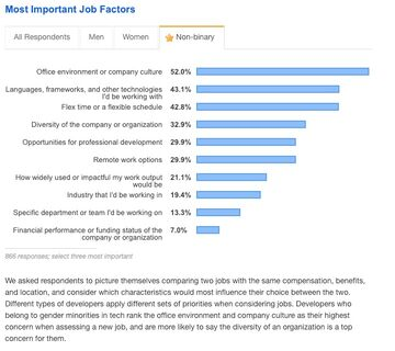 Most important job factors for non-binary attendents