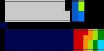Senát - strany