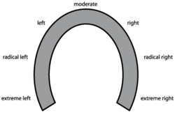 Horseshoe diagram