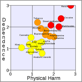 Harm of drugs chart