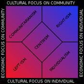 Nolan chart