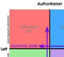 Far Left space on political compass