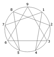 File:180px-Enneagram.png