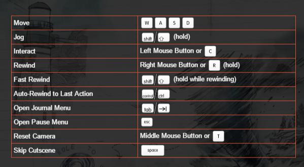 Feral mac controls