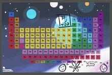 Periodic Table BtS