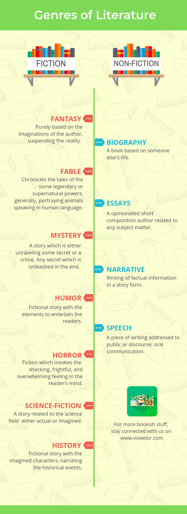 Types of Genres of Literature Inforgraphic