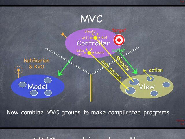 File:Ios mvc communications.jpg