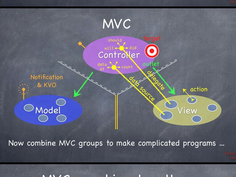 Ios mvc communications