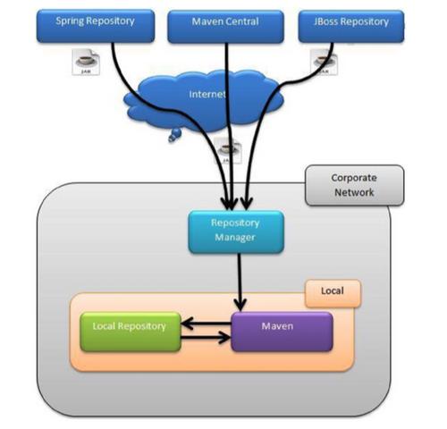 EnterpriseMavenRepository