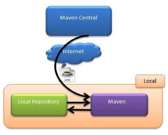 File:MavenRepositoryManagement.png