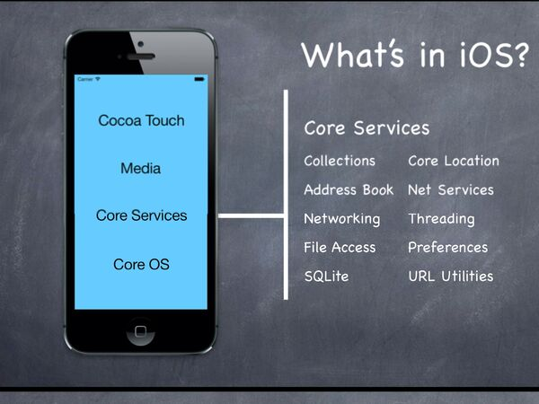 Ios coreservices