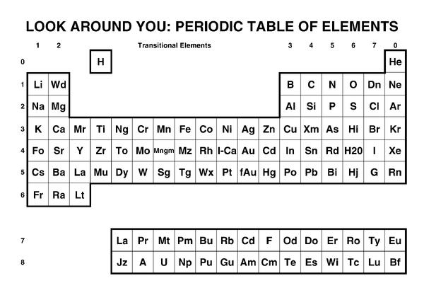 List of chemical symbols | Look Around You Wiki | FANDOM