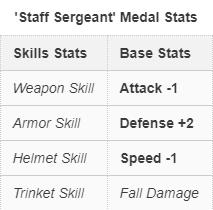 File:Staff Sergeant Medal Stats.png