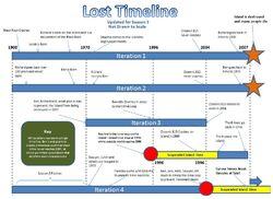 Lost timeline